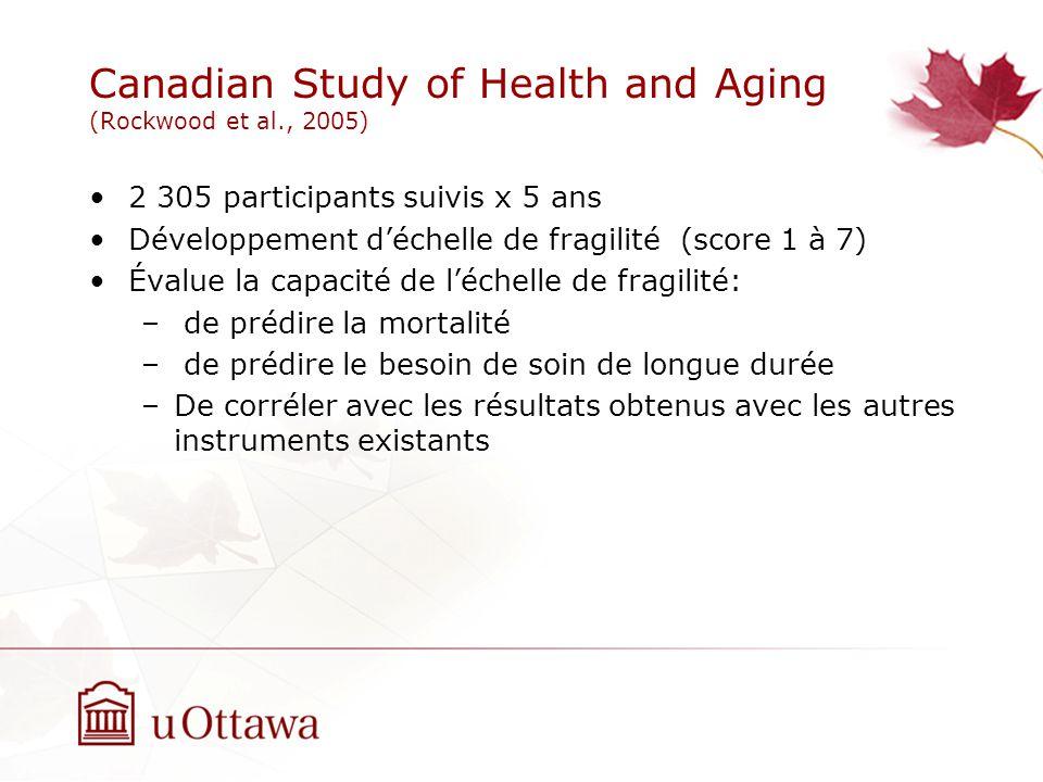 Canadian Study of Health and Aging (Rockwood et al., 2005) 2 305 participants suivis x 5 ans Développement déchelle de fragilité (score 1 à 7) Évalue la capacité de léchelle de fragilité: – de prédire la mortalité – de prédire le besoin de soin de longue durée –De corréler avec les résultats obtenus avec les autres instruments existants