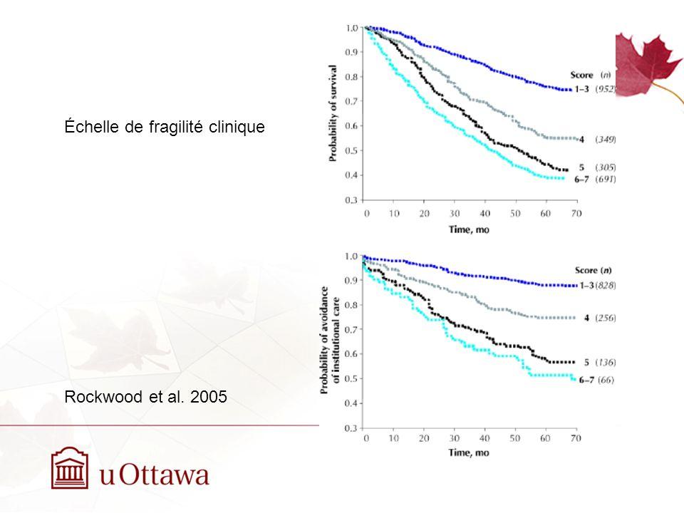 Échelle de fragilité clinique Rockwood et al. 2005