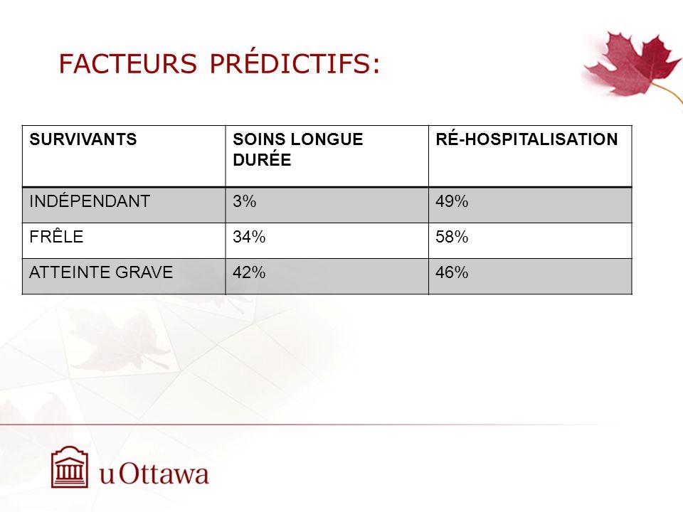FACTEURS PRÉDICTIFS: SURVIVANTSSOINS LONGUE DURÉE RÉ-HOSPITALISATION INDÉPENDANT3%49% FRÊLE34%58% ATTEINTE GRAVE42%46%