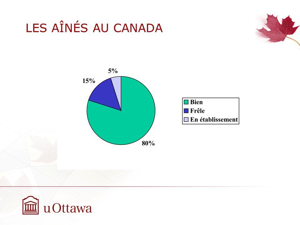 LES AÎNÉS AU CANADA