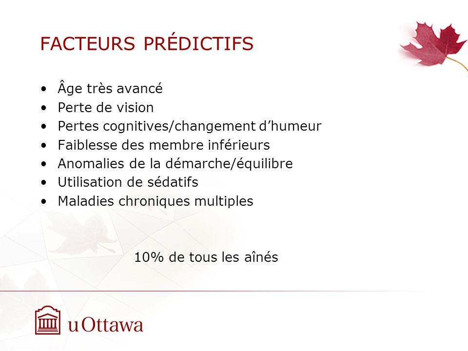 FACTEURS PRÉDICTIFS Âge très avancé Perte de vision Pertes cognitives/changement dhumeur Faiblesse des membre inférieurs Anomalies de la démarche/équilibre Utilisation de sédatifs Maladies chroniques multiples 10% de tous les aînés
