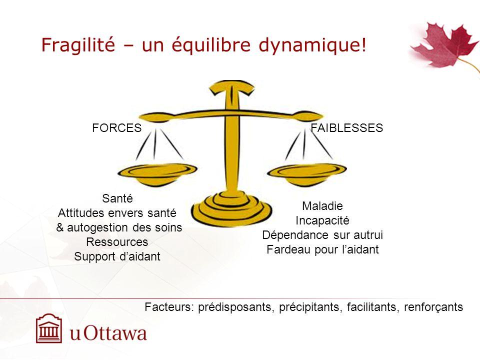 Physiologie de la fragilité Fried LP. 2003