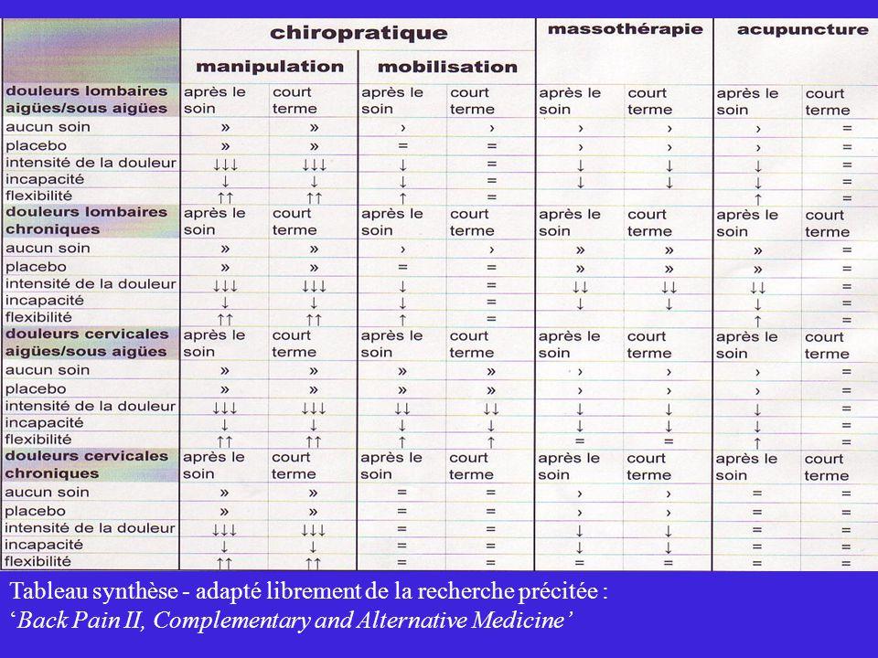 Tableau synthèse - adapté librement de la recherche précitée : Back Pain II, Complementary and Alternative Medicine