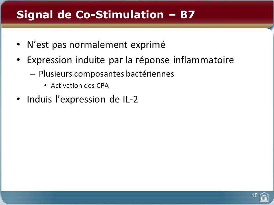 Signal de Co-Stimulation – B7 Nest pas normalement exprimé Expression induite par la réponse inflammatoire – Plusieurs composantes bactériennes Activation des CPA Induis lexpression de IL-2 15