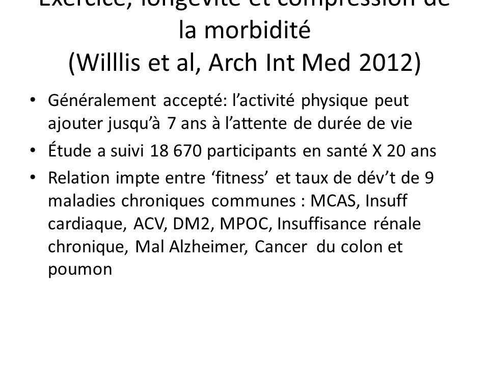 Exercice, longévité et compression de la morbidité (Willlis et al, Arch Int Med 2012) Généralement accepté: lactivité physique peut ajouter jusquà 7 a