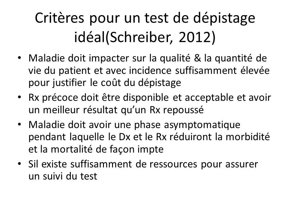 Critères pour un test de dépistage idéal(Schreiber, 2012) Maladie doit impacter sur la qualité & la quantité de vie du patient et avec incidence suffisamment élevée pour justifier le coût du dépistage Rx précoce doit être disponible et acceptable et avoir un meilleur résultat quun Rx repoussé Maladie doit avoir une phase asymptomatique pendant laquelle le Dx et le Rx réduiront la morbidité et la mortalité de façon impte Sil existe suffisamment de ressources pour assurer un suivi du test