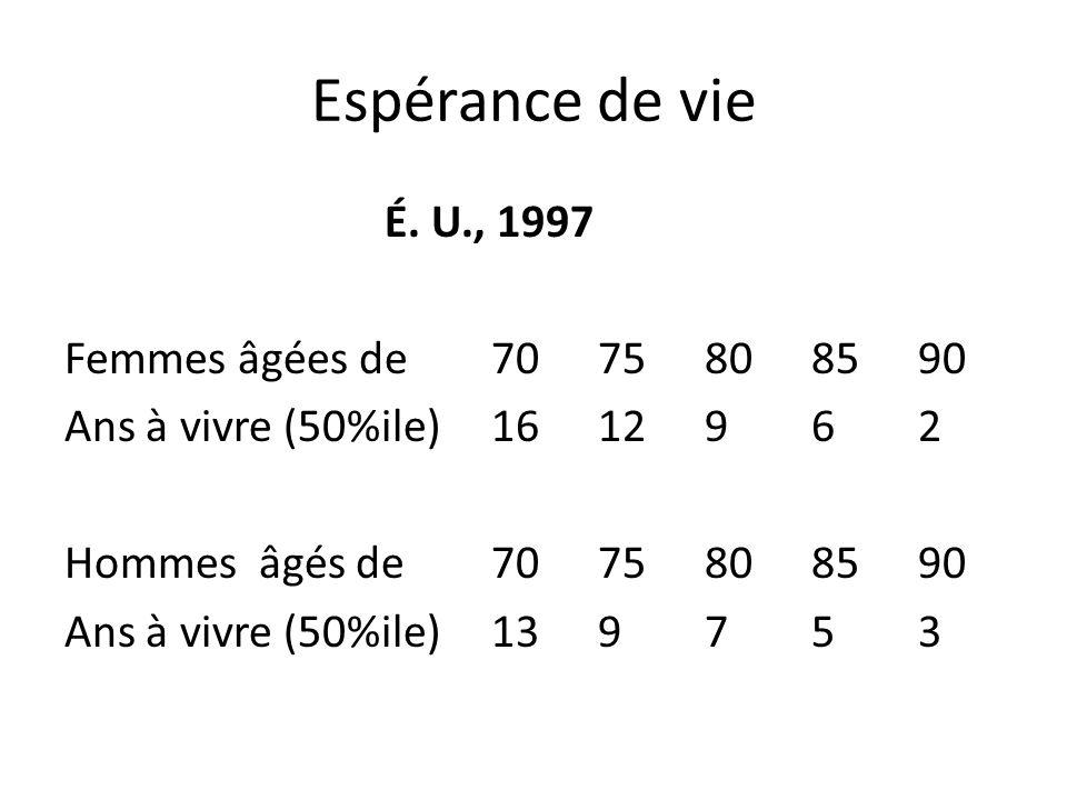 Espérance de vie É. U., 1997 Femmes âgées de7075808590 Ans à vivre (50%ile)1612962 Hommes âgés de7075808590 Ans à vivre (50%ile)13 9753