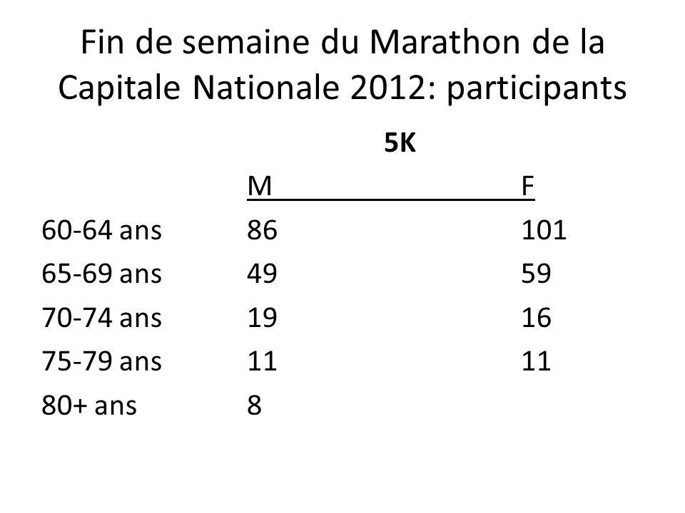 Fin de semaine du Marathon de la Capitale Nationale 2012: participants 5K MF 60-64 ans86101 65-69 ans4959 70-74 ans1916 75-79 ans1111 80+ ans8