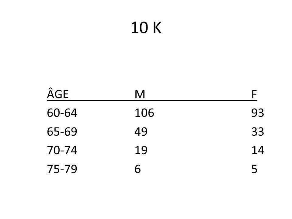 DEMI-MARATHON ÂGEMF 60-64129 +14100+41 65-6949+242+25 70-7420+69 75-79-- 80+2-