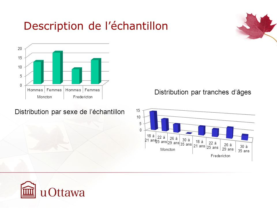 Description de léchantillon Distribution par sexe de léchantillon Distribution par tranches dâges