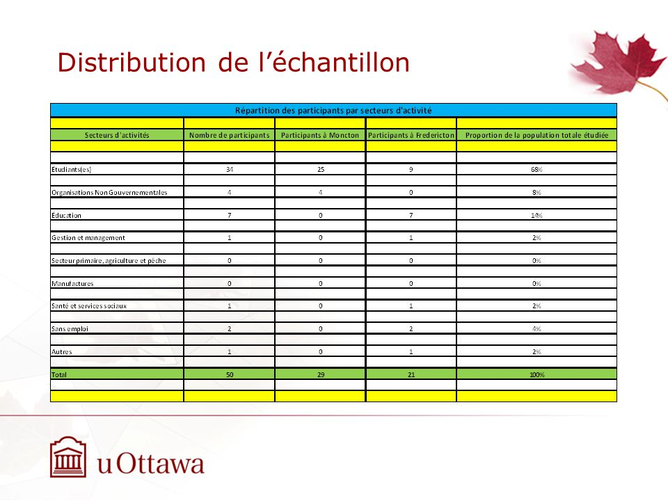 Distribution de léchantillon