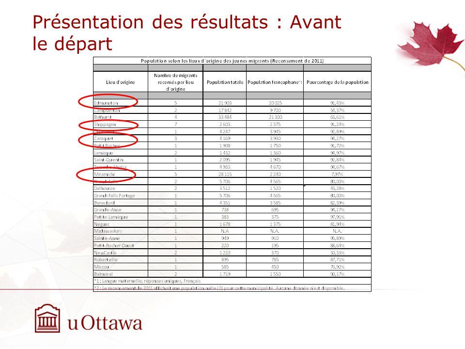 Présentation des résultats : Avant le départ