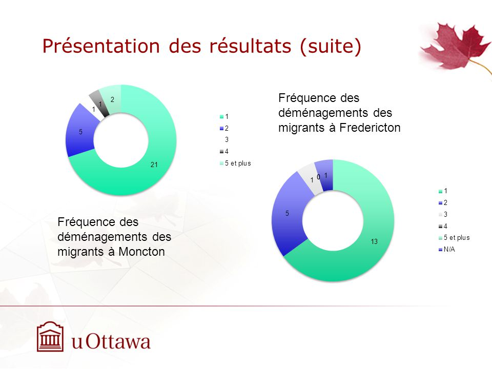 Présentation des résultats (suite) Fréquence des déménagements des migrants à Moncton Fréquence des déménagements des migrants à Fredericton