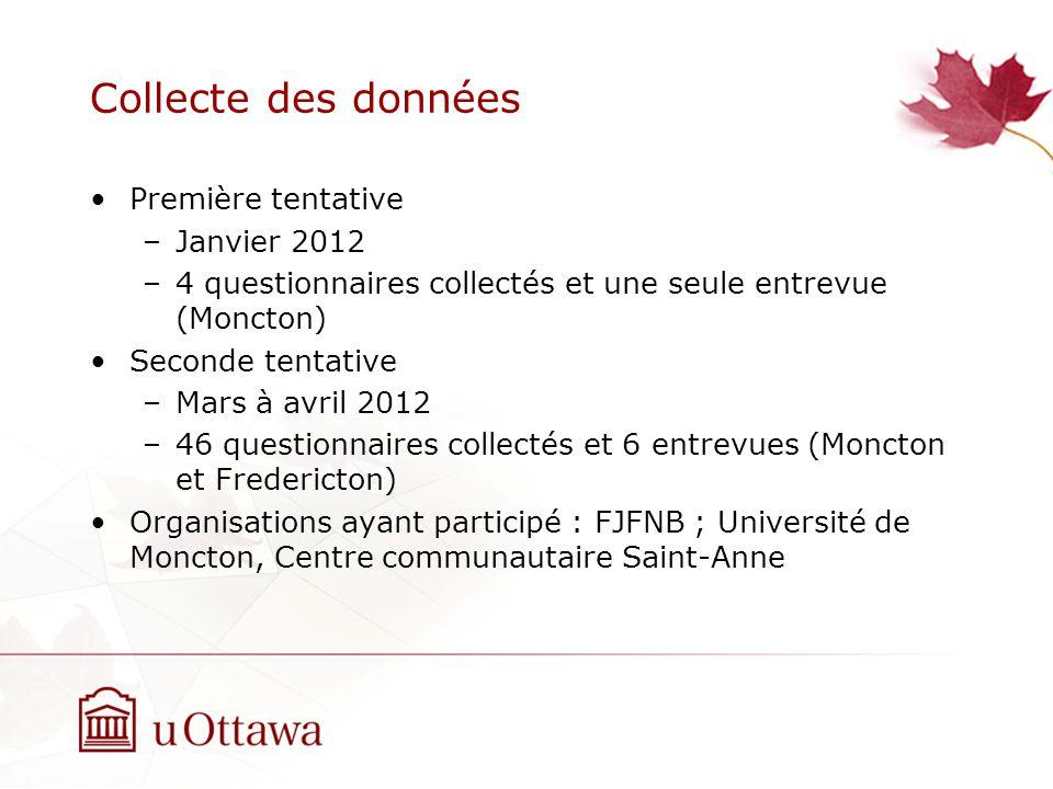 Collecte des données Première tentative –Janvier 2012 –4 questionnaires collectés et une seule entrevue (Moncton) Seconde tentative –Mars à avril 2012 –46 questionnaires collectés et 6 entrevues (Moncton et Fredericton) Organisations ayant participé : FJFNB ; Université de Moncton, Centre communautaire Saint-Anne