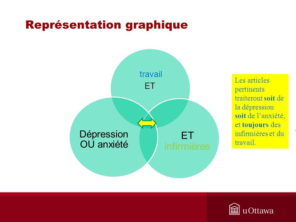 Représentation graphique Les articles pertinents traiteront soit de la dépression soit de lanxiété, et toujours des infirmières et du travail.