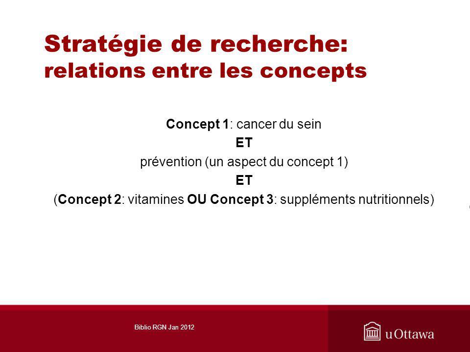 Stratégie de recherche: relations entre les concepts Concept 1: cancer du sein ET prévention (un aspect du concept 1) ET (Concept 2: vitamines OU Concept 3: suppléments nutritionnels) Biblio RGN Jan 2012