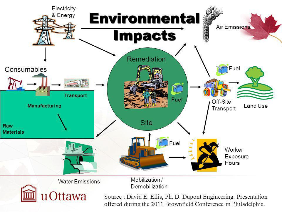 Environmental Impacts Consumables Raw Materials Manufacturing Transport Air Emissions Fuel Water Emissions Worker Exposure Hours Electricity & Energy Remediation Site Off-Site Transport Mobilization / Demobilization Land Use Fuel Source : David E.