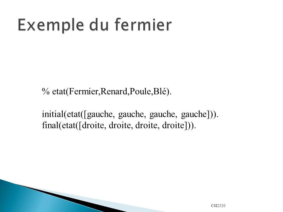 CSI2520 % etat(Fermier,Renard,Poule,Blé). initial(etat([gauche, gauche, gauche, gauche])). final(etat([droite, droite, droite, droite])).