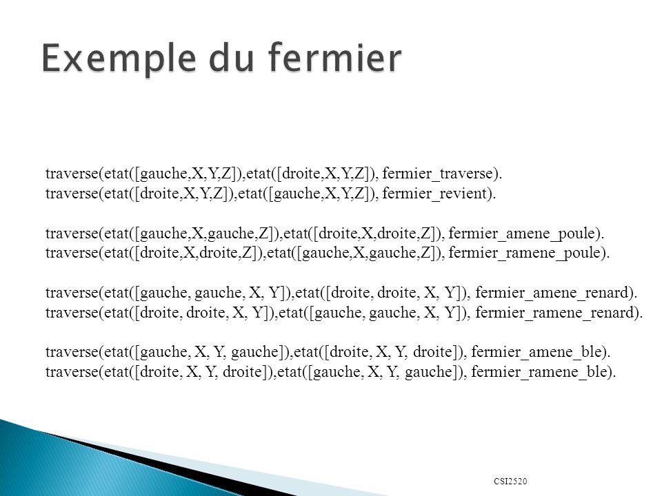 CSI2520 traverse(etat([gauche,X,Y,Z]),etat([droite,X,Y,Z]), fermier_traverse). traverse(etat([droite,X,Y,Z]),etat([gauche,X,Y,Z]), fermier_revient). t