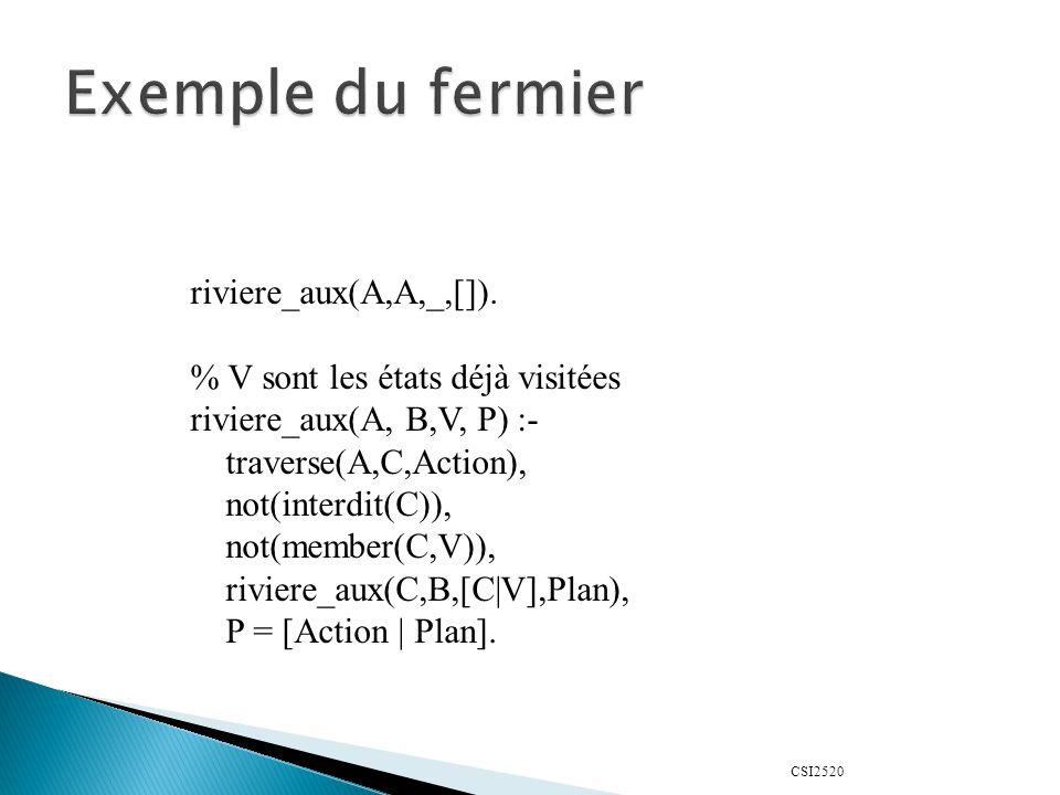 CSI2520 riviere_aux(A,A,_,[]). % V sont les états déjà visitées riviere_aux(A, B,V, P) :- traverse(A,C,Action), not(interdit(C)), not(member(C,V)), ri