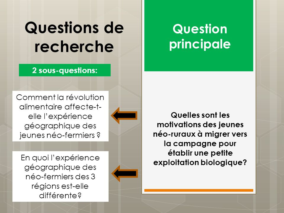 Questions de recherche Quelles sont les motivations des jeunes néo-ruraux à migrer vers la campagne pour établir une petite exploitation biologique? Q