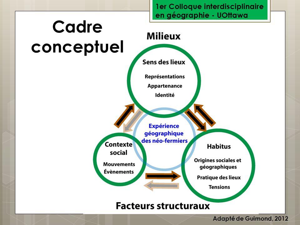 1er Colloque interdisciplinaire en géographie - UOttawa Cadre conceptuel Adapté de Guimond, 2012