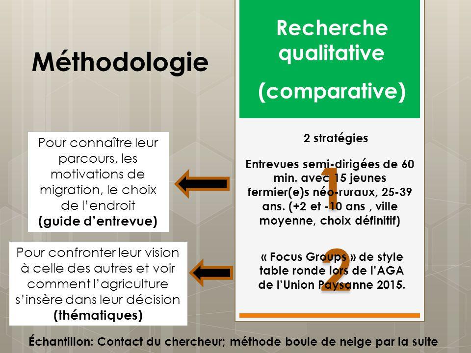 2 2 1 1 Méthodologie Recherche qualitative (comparative) 2 stratégies Entrevues semi-dirigées de 60 min. avec 15 jeunes fermier(e)s néo-ruraux, 25-39