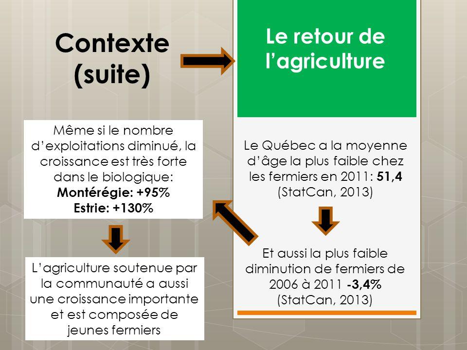 Contexte (suite) Le retour de lagriculture Même si le nombre dexploitations diminué, la croissance est très forte dans le biologique: Montérégie: +95%