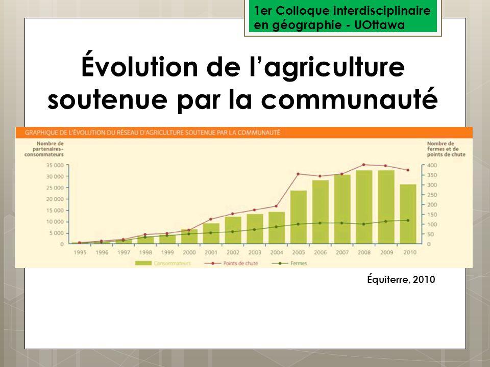 1er Colloque interdisciplinaire en géographie - UOttawa Évolution de lagriculture soutenue par la communauté Équiterre, 2010
