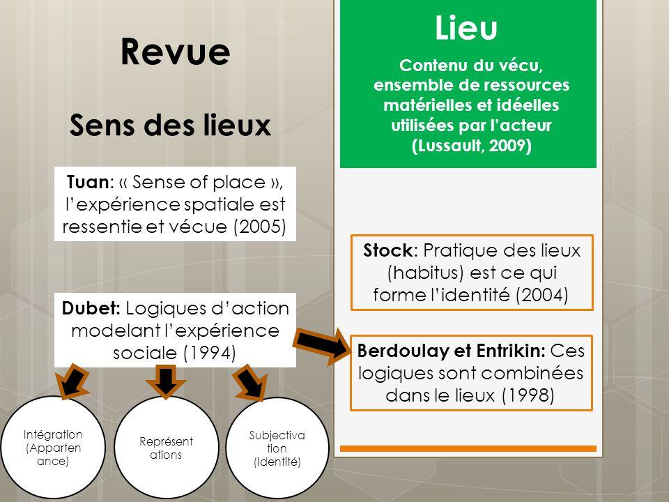 Sens des lieux Stock : Pratique des lieux (habitus) est ce qui forme lidentité (2004) Tuan : « Sense of place », lexpérience spatiale est ressentie et