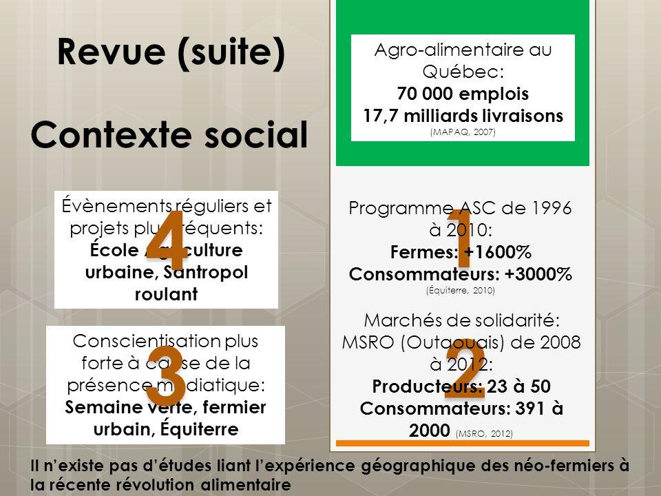 Conscientisation plus forte à cause de la présence médiatique: Semaine verte, fermier urbain, Équiterre 3 3 2 2 1 1 Contexte social Agro-alimentaire a
