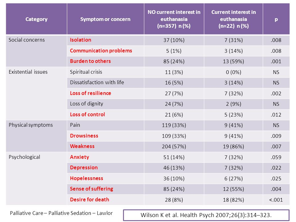 Wilson K et al. Health Psych 2007;26(3):314–323. Prevalence of symptoms a concerns of patients in palliative care programs CategorySymptom or concern