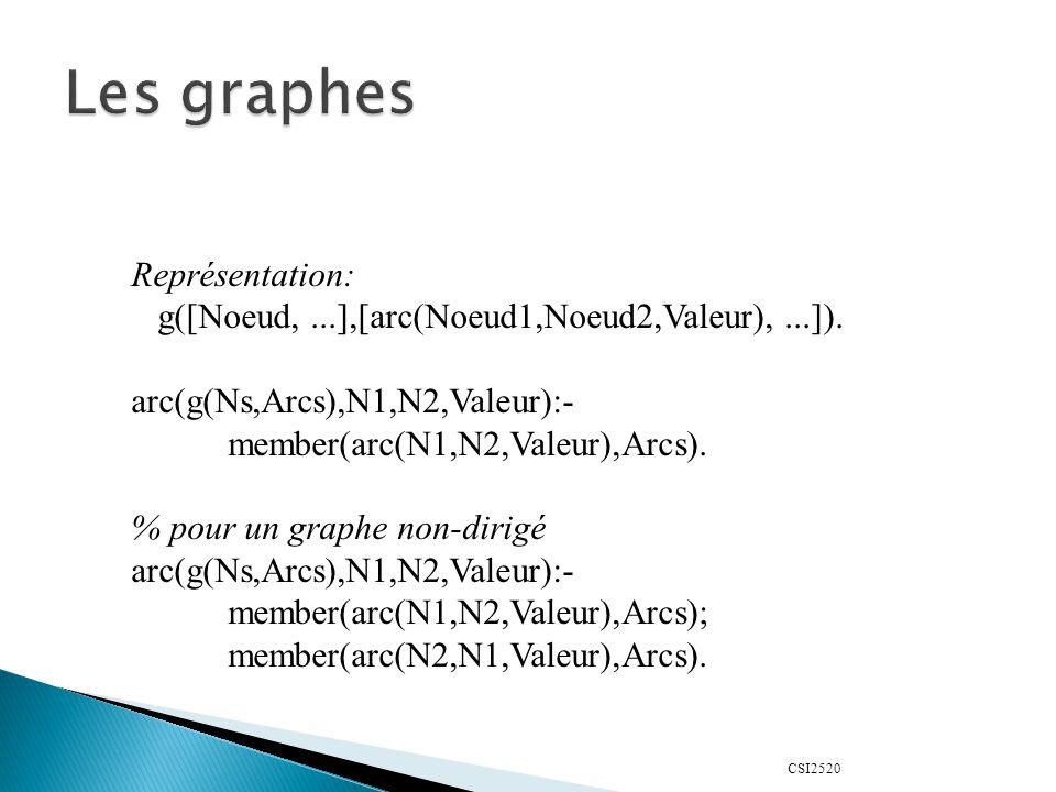 CSI2520 Représentation: g([Noeud,...],[arc(Noeud1,Noeud2,Valeur),...]).