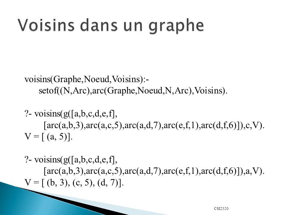 CSI2520 voisins(Graphe,Noeud,Voisins):- setof((N,Arc),arc(Graphe,Noeud,N,Arc),Voisins).