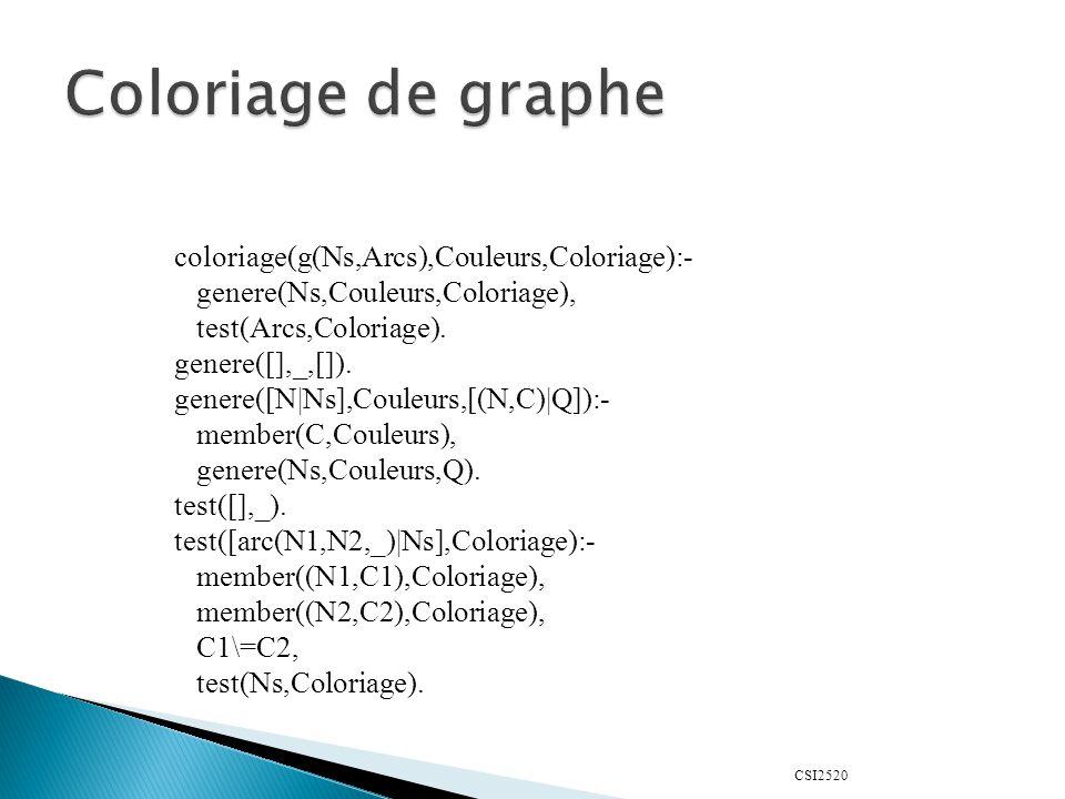 CSI2520 coloriage(g(Ns,Arcs),Couleurs,Coloriage):- genere(Ns,Couleurs,Coloriage), test(Arcs,Coloriage).