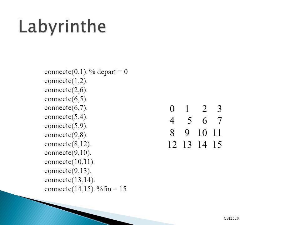 CSI2520 connecte(0,1). % depart = 0 connecte(1,2).