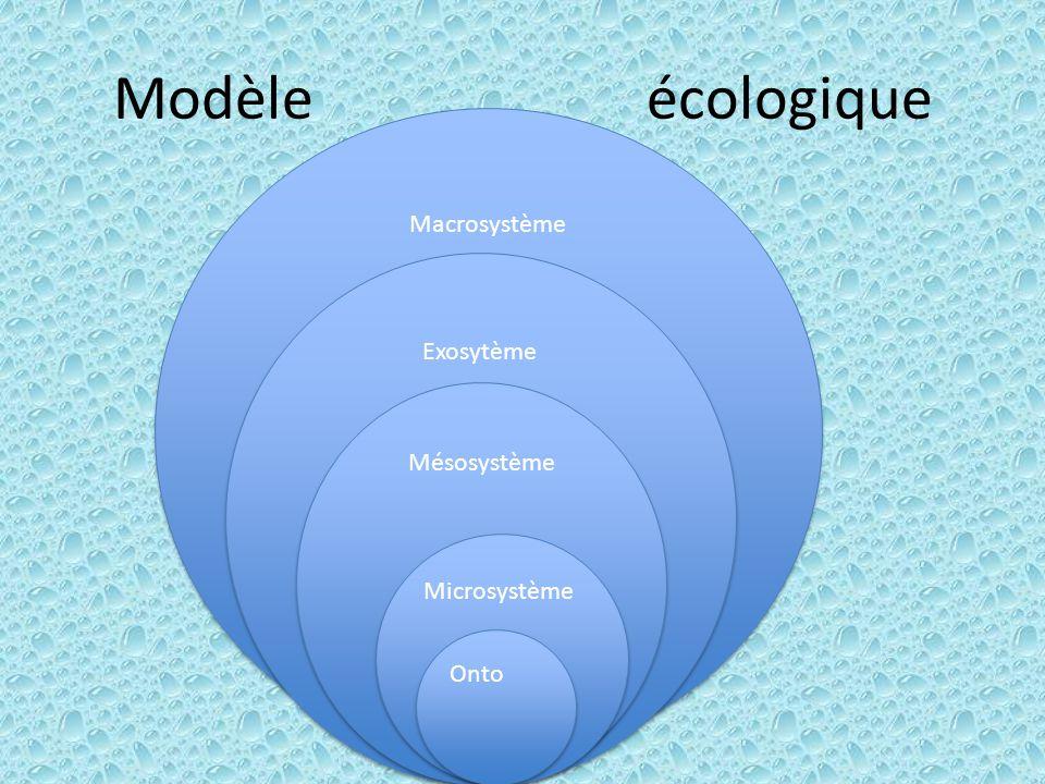Modèle écologique Macrosystème Exosytème Mésosystème Microsystème Onto
