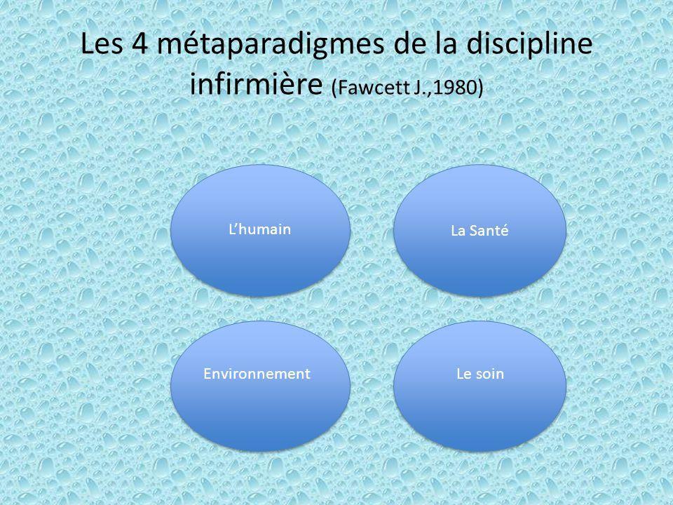 Les 4 métaparadigmes de la discipline infirmière (Fawcett J.,1980) Lhumain Lhumain Environnement Le soin La Santé