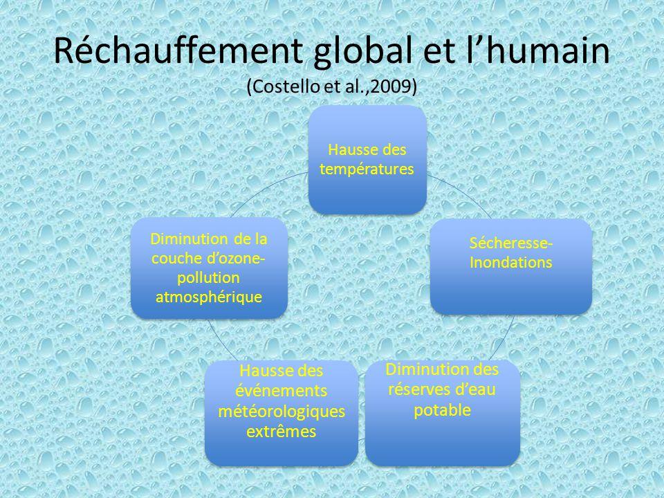Réchauffement global et lhumain (Costello et al.,2009) Hausse des températures Sécheresse- Inondations Diminution des réserves deau potable Hausse des