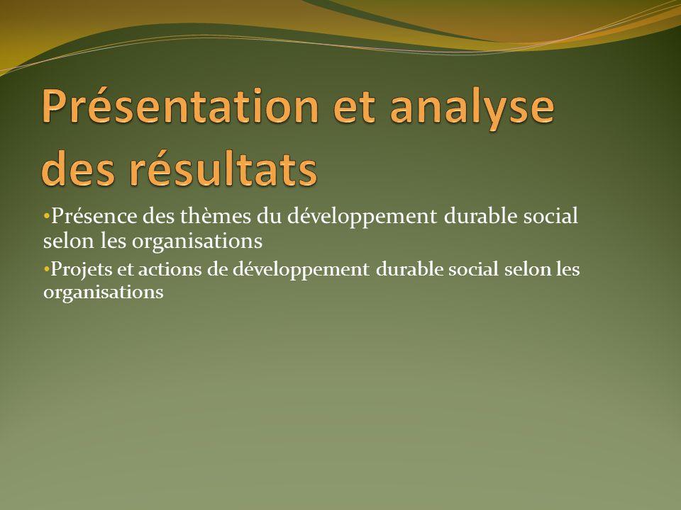 Présence des thèmes du développement durable social selon les organisations Projets et actions de développement durable social selon les organisations