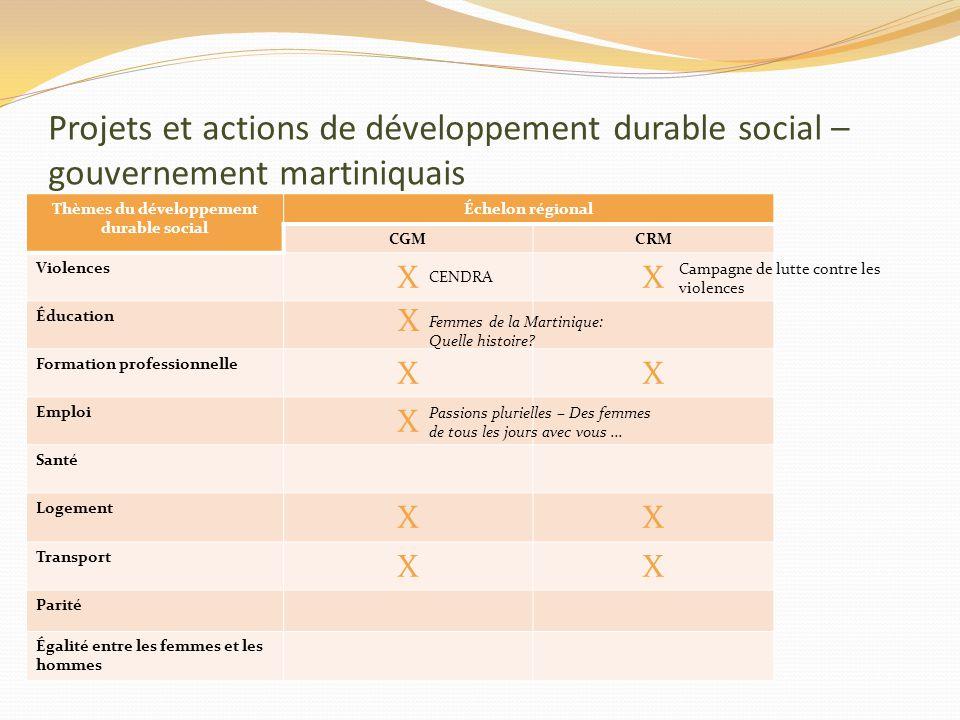 Projets et actions de développement durable social – gouvernement martiniquais Thèmes du développement durable social Échelon régional CGMCRM Violence