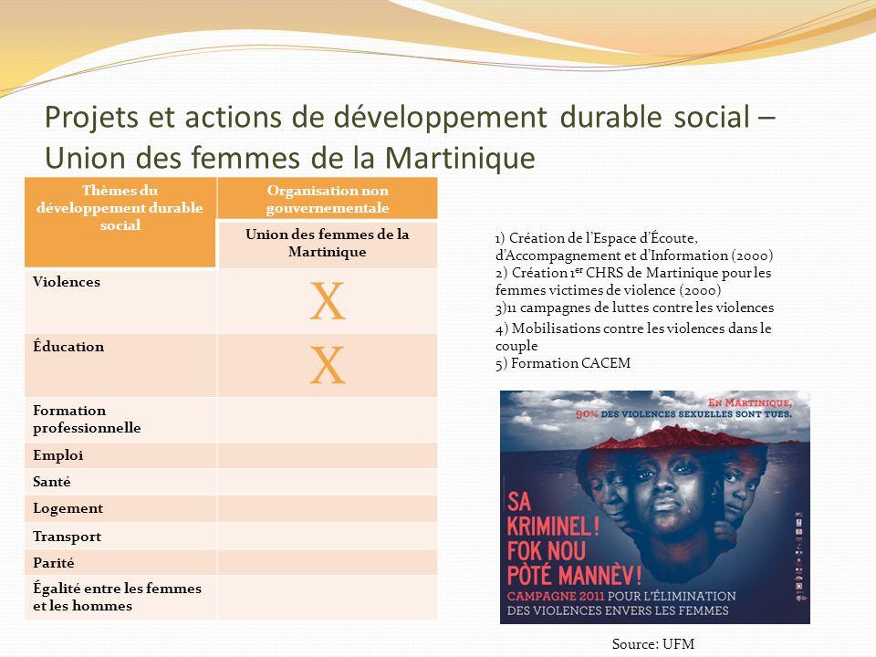 Projets et actions de développement durable social – Union des femmes de la Martinique Thèmes du développement durable social Organisation non gouvern