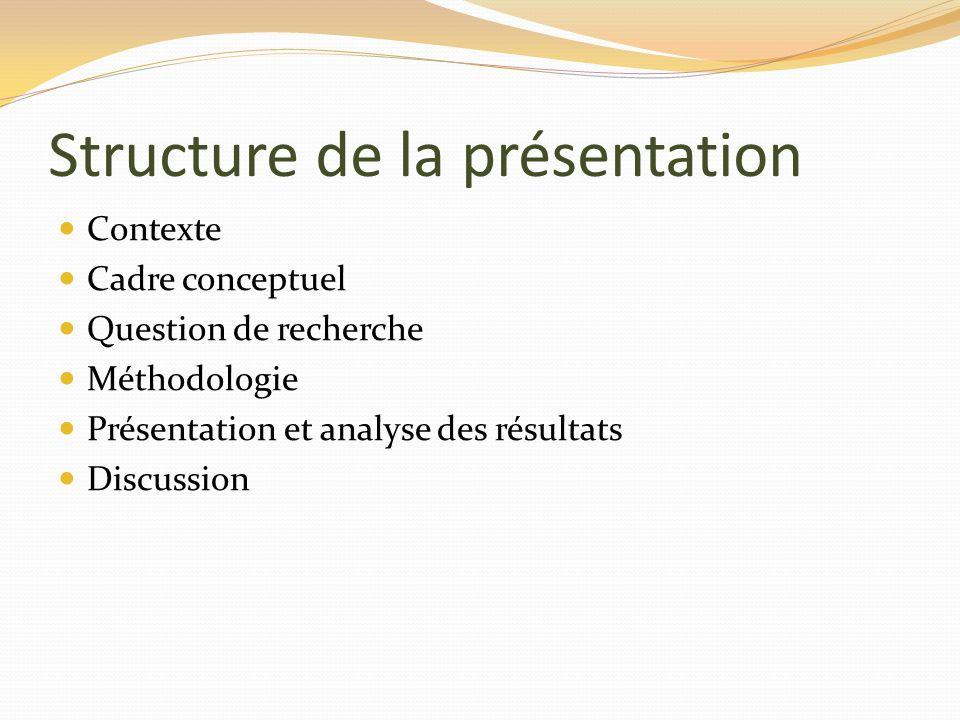 Structure de la présentation Contexte Cadre conceptuel Question de recherche Méthodologie Présentation et analyse des résultats Discussion