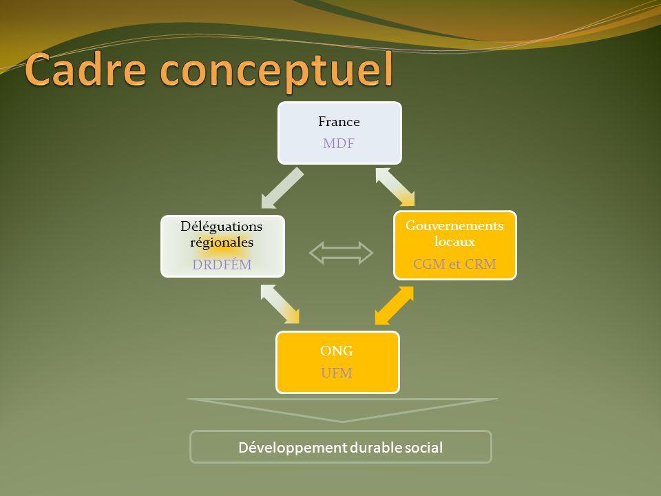 France MDF Gouvernements locaux CGM et CRM ONG UFM Déléguations régionales DRDFÉM Développement durable social