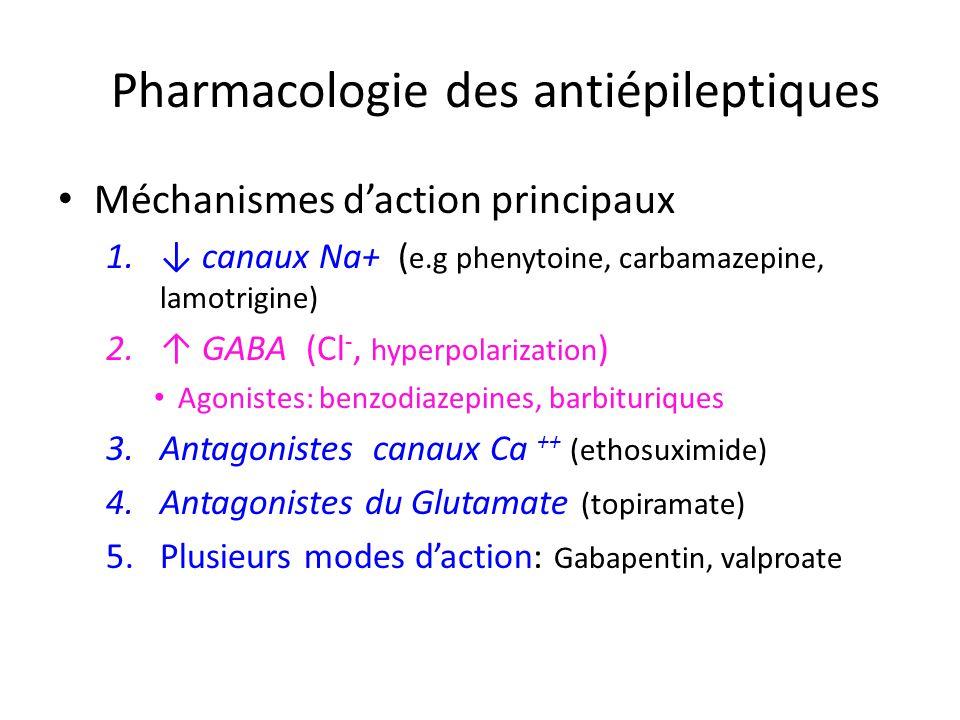 Pharmacologie des antiépileptiques Méchanismes daction principaux 1. canaux Na+ ( e.g phenytoine, carbamazepine, lamotrigine) 2. GABA (Cl -, hyperpola
