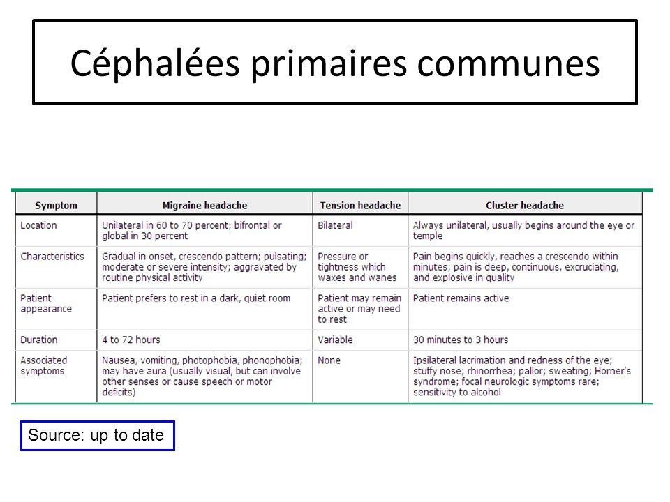 Céphalées primaires communes Source: up to date