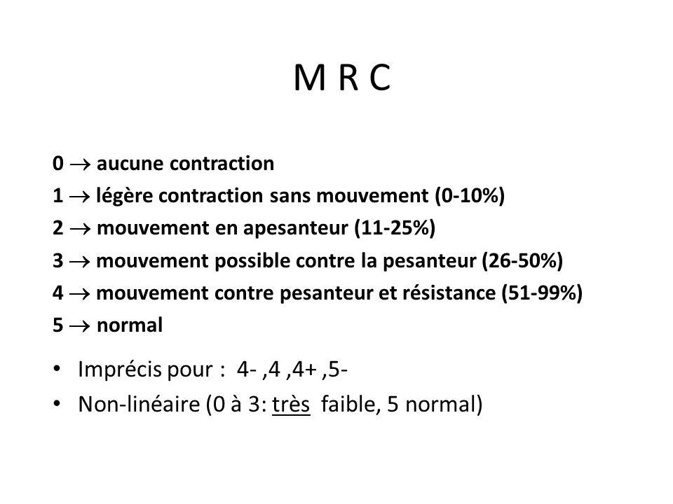 M R C 0 aucune contraction 1 légère contraction sans mouvement (0-10%) 2 mouvement en apesanteur (11-25%) 3 mouvement possible contre la pesanteur (26-50%) 4 mouvement contre pesanteur et résistance (51-99%) 5 normal Imprécis pour : 4-,4,4+,5- Non-linéaire (0 à 3: très faible, 5 normal)