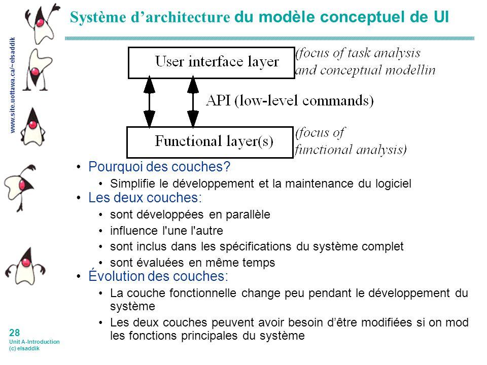 www.site.uottawa.ca/~elsaddik 27 Unit A-Introduction (c) elsaddik Évolution du simple SW- à ing.