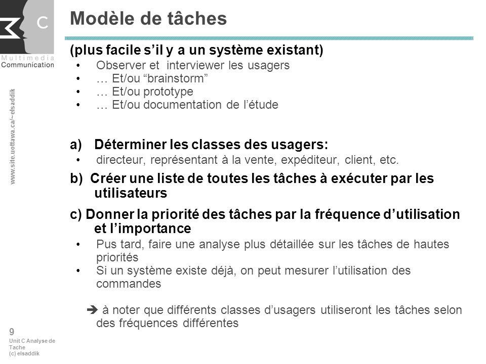 www.site.uottawa.ca/~elsaddik 20 Unit C Analyse de Tache (c) elsaddik 6.