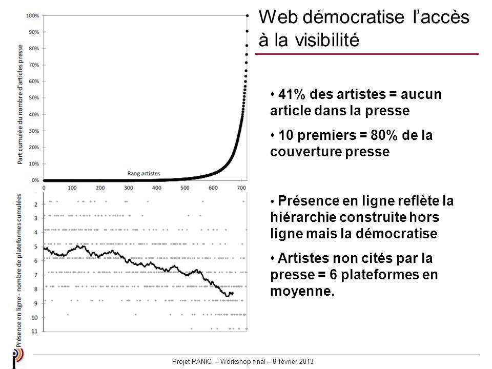 Projet PANIC – Workshop final – 8 février 2013 41% des artistes = aucun article dans la presse 10 premiers = 80% de la couverture presse Présence en ligne reflète la hiérarchie construite hors ligne mais la démocratise Artistes non cités par la presse = 6 plateformes en moyenne.
